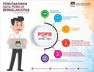 Rapat Koordinasi Pemutakhiran Data Pemilih Berkelanjutan Periode April Tahun 2021