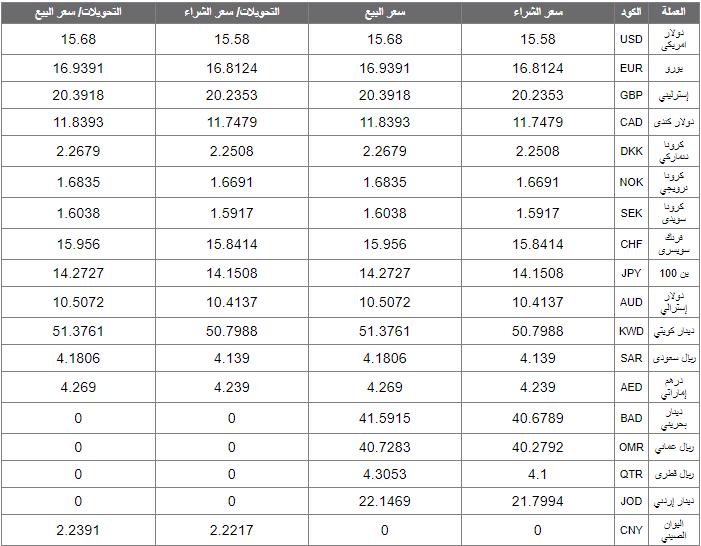 اسعار العملات اليوم الاربعاء 19 فبراير 2020 اسعار العملات العربية والاجنبية