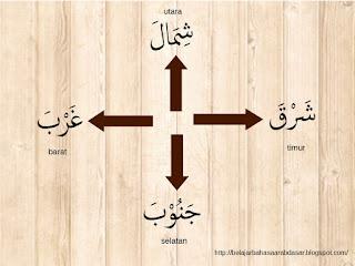 mata angin dalam bahasa arab dan indonesia
