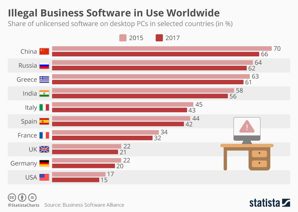 Chart: Illegal Business Software in Use Worldwide