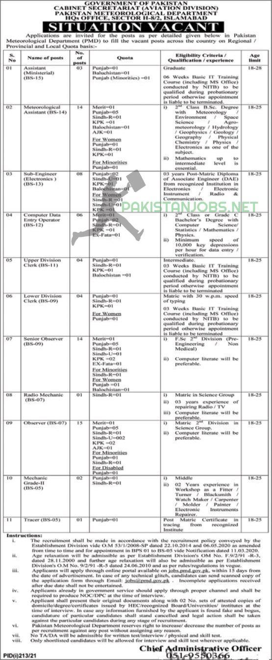 Pakistan Meteorology Department jobs 2021
