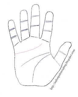 Know About Your Heart Line Palmistry