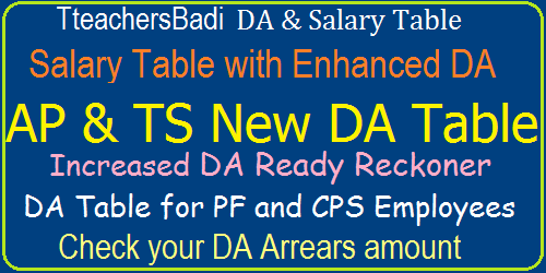 TS/ AP DA Table PF/ CPS Arrears Bill Software @ 22.008% New DA Jan/ July