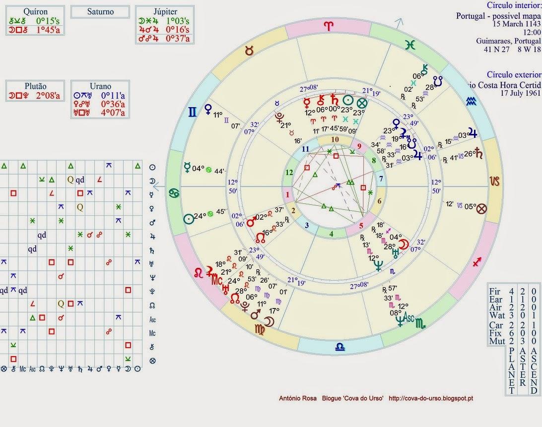 mapa astrologico de portugal Mapas de Portugal e de António Costa   Isto é «Astro Teste  mapa astrologico de portugal