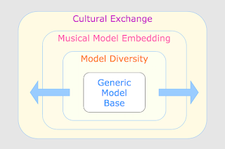 Drive Cultural Exchange With Embeddable Teaching Models #VisualFutureOfMusic #WorldMusicInstrumentsAndTheory