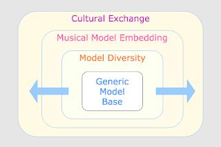 Drive Cultural Exchange With Embeddable Teaching Models #VisualFutureOfMusic #WorldMusicInstrumentsAndTheory