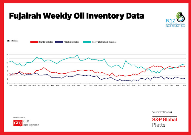 Chart Attribute: Fujairah Weekly Oil Inventory Data (Jan 9, 2017 - April 30, 2018) / Source: The Gulf Intelligence