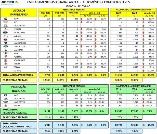 ABEIFA: Associadas reivindicam redução do imposto de importação