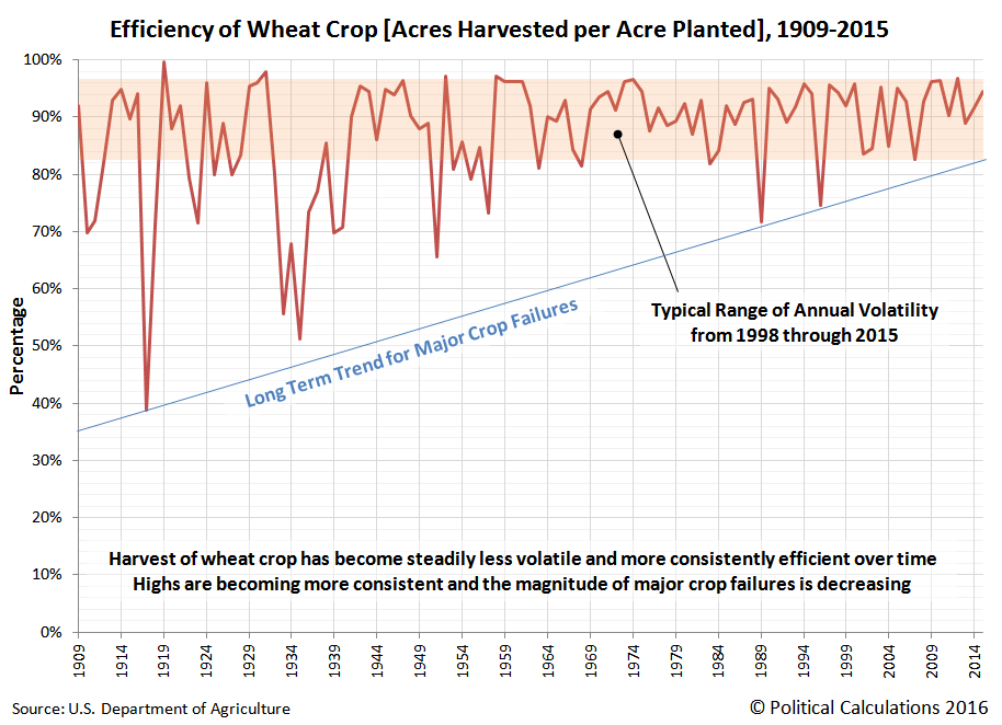 Efficiency of Wheat Crop [Acres Harvested per Acre Planted], 1909-2015