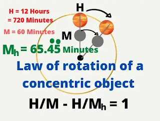 Law of rotation of a concentric object, rotation formula