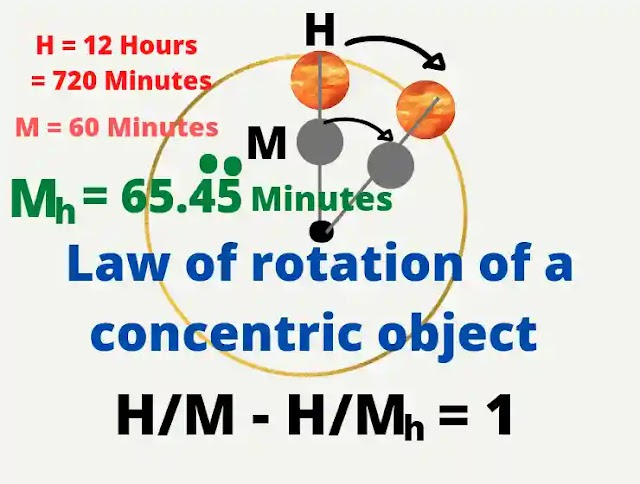 New law of astronomy for a concentric object :