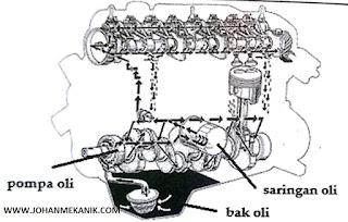 Pemeliharaan Sistem Pelumas Sepeda Motor Gangguan pada Sistem Pelumas