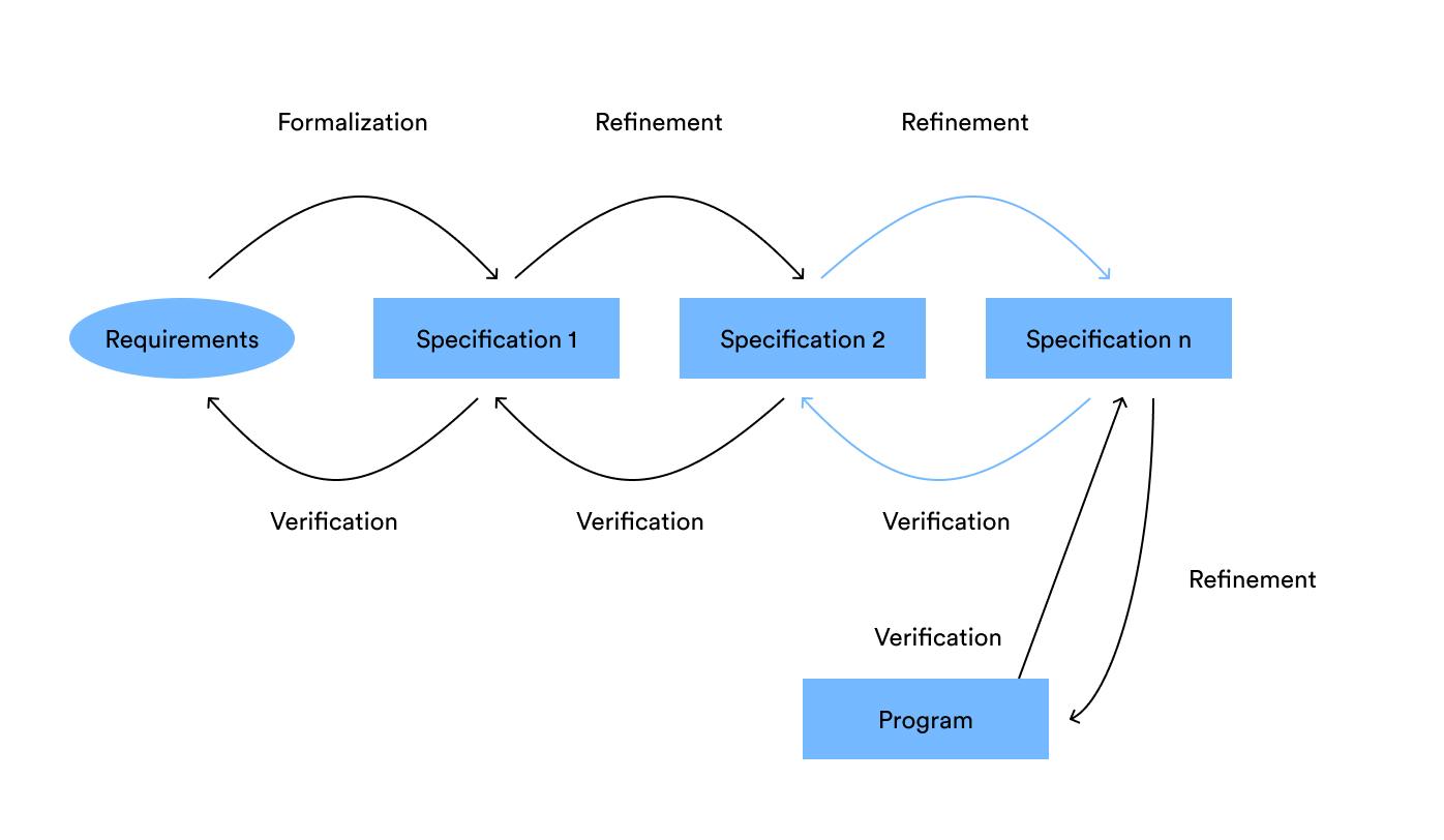 Software Development Menggunakan Formal Methods