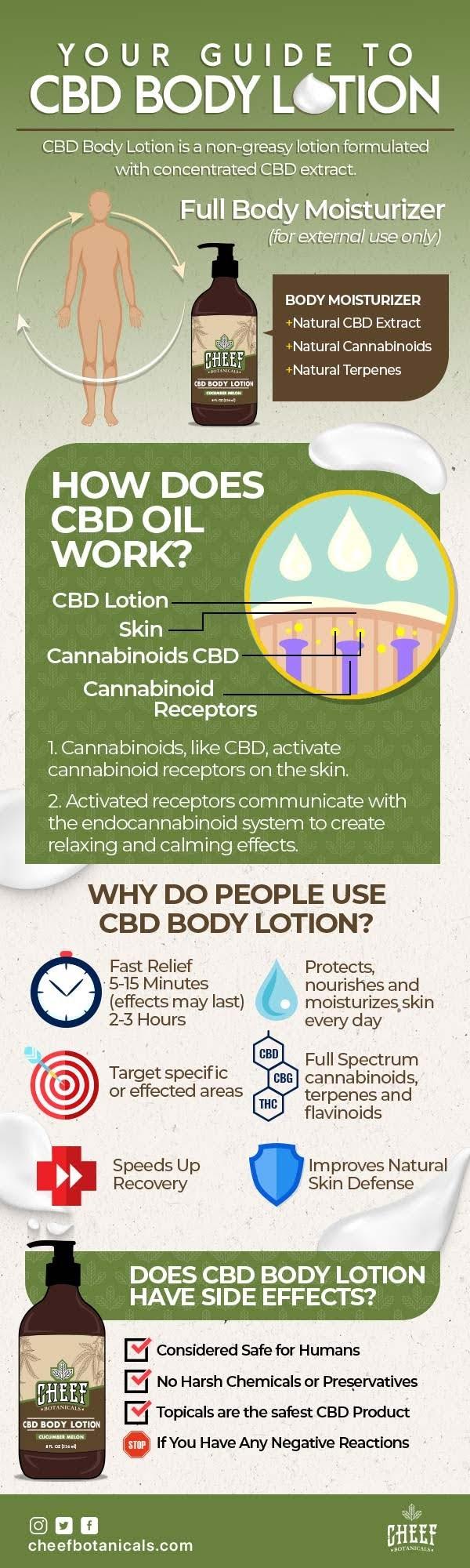 cbd-body-lotion-infographic