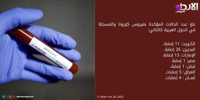عدد الاصابات بفيروس كورونا بالدول العربية الى تاريخ 26-2-2020-min
