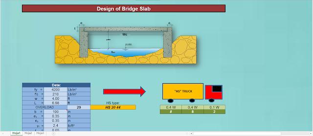 Design of Bridge Slab