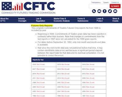 CFTC Futures Only Reports