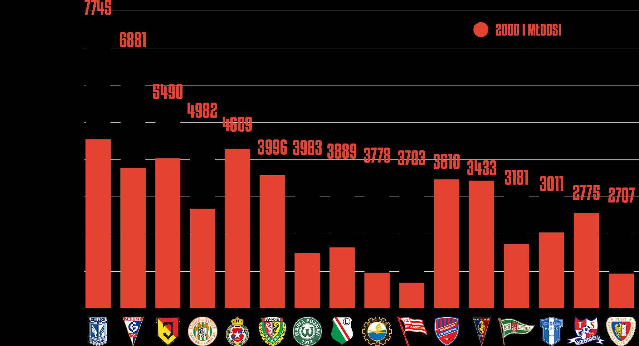 Klasyfikacja klubów pod względem rozegranego czasu przez młodzieżowców po30kolejkach PKO Ekstraklasy 2020/21<br><br>Źródło: Opracowanie własne na podstawie ekstrastats.pl<br><br>graf. Bartosz Urban