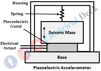 Measurement of Acceleration