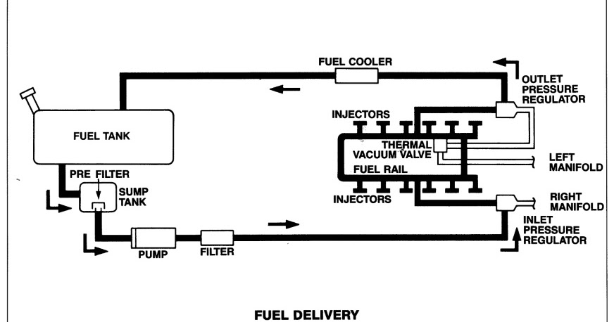 jaguar xjs  fuel tank inspection and filter replacements