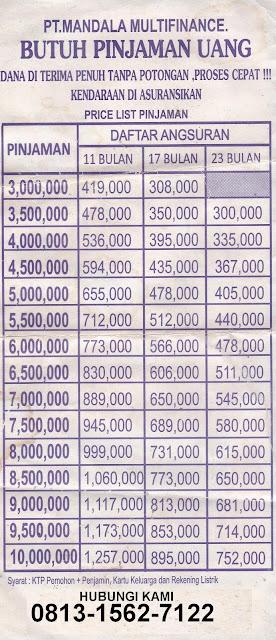 Tabel Simulasi Angsuran Mandala Finance