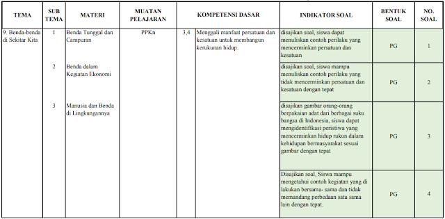 Kisi-kisi ujian semester kelas 5 SD/MI: Tema 9
