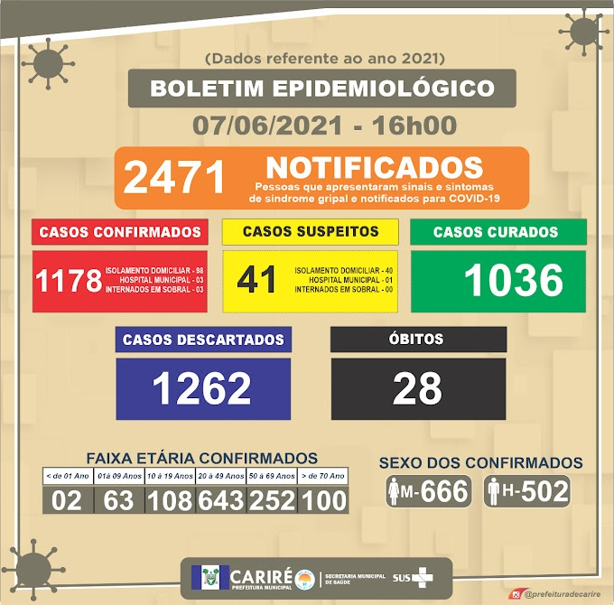 Boletim do Covid-19 desta segunda-feira (07/06), às 16h, em Cariré (Dados referentes a 2021)