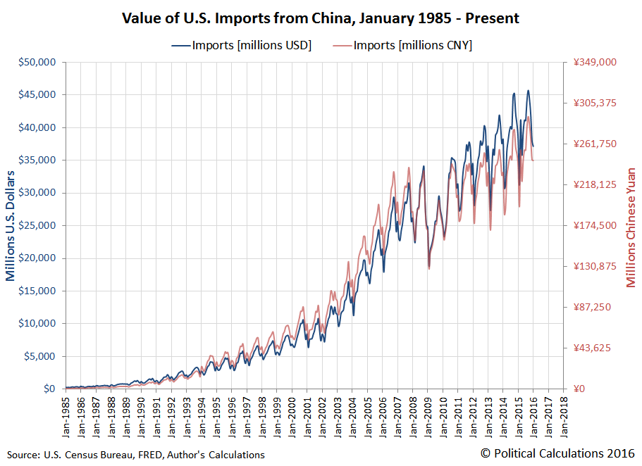 Value of U.S. Imports from China, January 1985 through January 2016