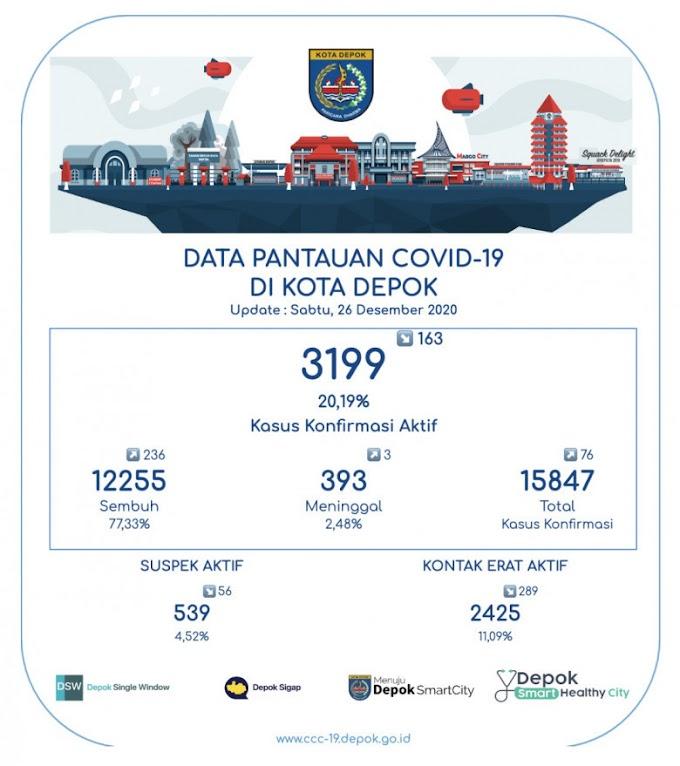 Pasien Sembuh Covid-19 Bertambah 236 Orang