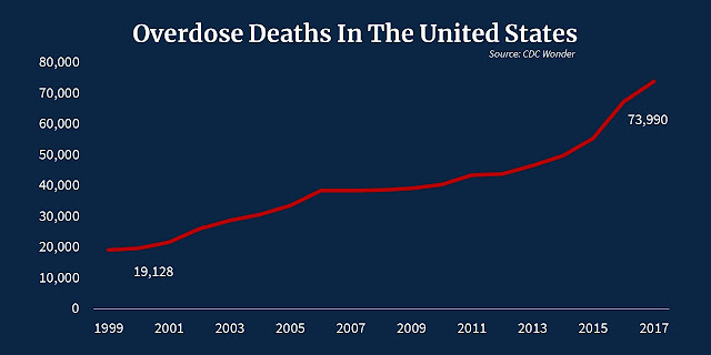 overdose deaths in the United States 1999-2017