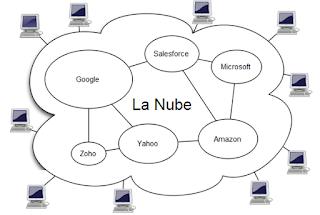 Representación de Internet como una «nube» de datos e información