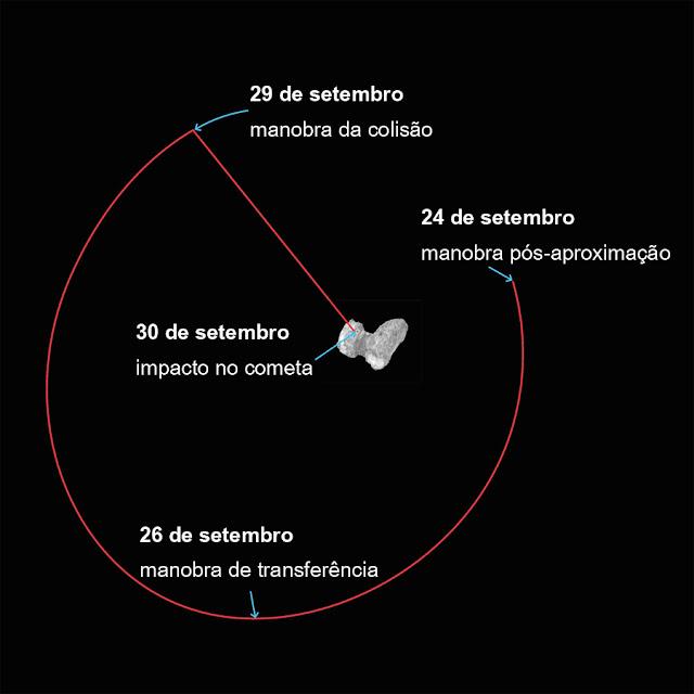 Como vai acontecer a colisão da sonda com o cometa