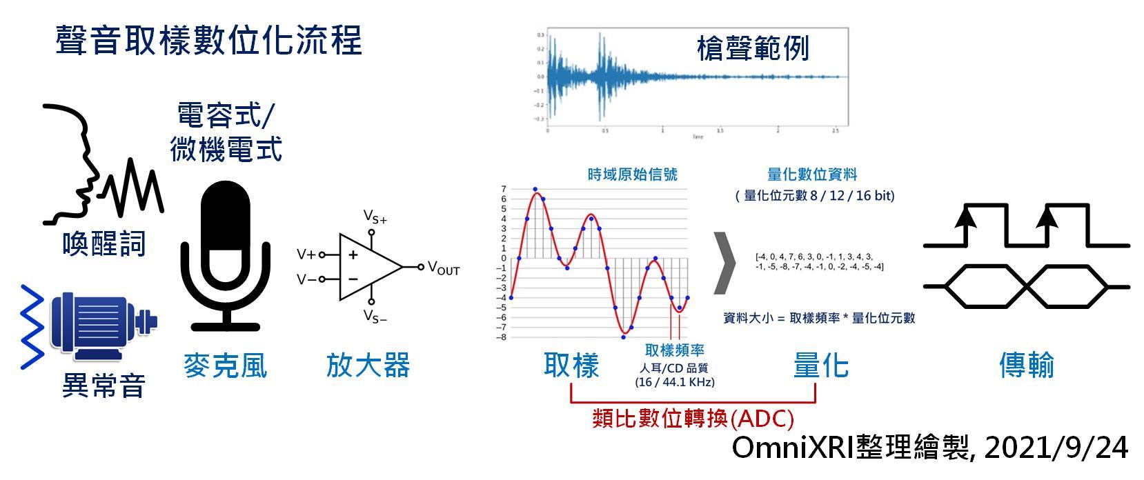聲音取樣數位化流程圖