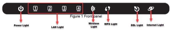 dlink dsl-2740u front panel, dlink dsl2740u configuration