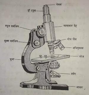 compound microscope in hindi