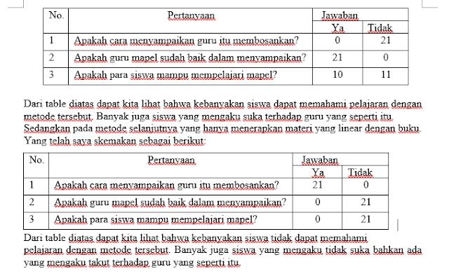 Model Model Pembelajaran Guru Madrasah Ibtidaiyah