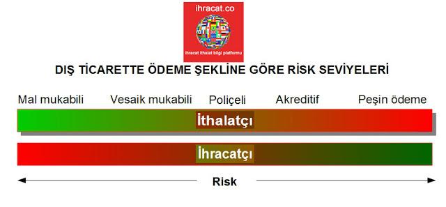 ihracat ödeme risk oranı