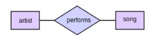 Data Modeling Untuk NoSQL JSON