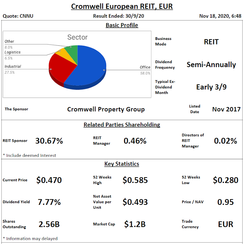 Cromwell European REIT Analysis @ 18 November 2020