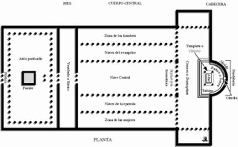inside protestant church diagram ford trailer wiring 7 way analisis critico de la arquitectura y el arte: guia iii parcial