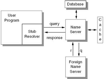 Gambar 9.3 DNS – menggunakan stub resolver untuk domain name resolution
