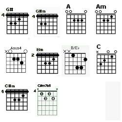 Chord gitar G#, G#m, A, Am, Asus, Bm, B/Eb, C, C#m, dan C#m7b5