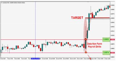 trik-trading-saat-rilis-data-nfp