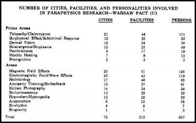 psi studies in Warsaw Pact