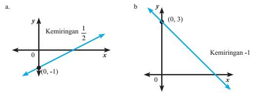 Soal Dan Pembahasan Latihan 4.3 Matematika Kelas 8 Bab Persamaan Garis Lurus