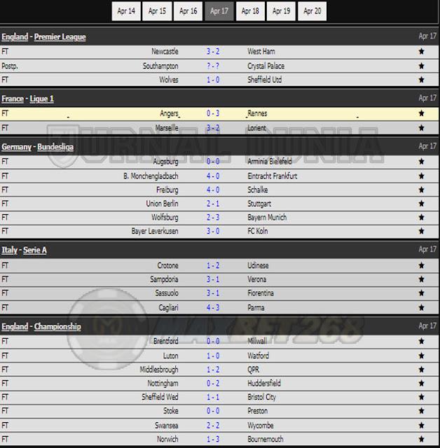 Hasil Pertandingan Sepakbola Tadi Malam, Sabtu Tanggal 17  - 18 April 2021