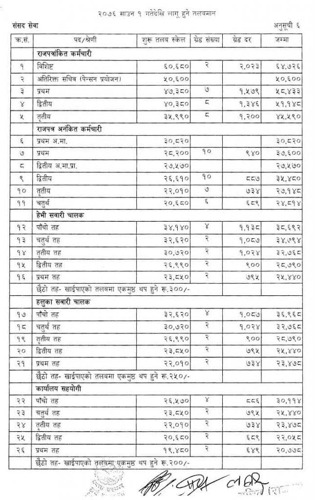 Samsad Sewa New Salary Scale of Nepal Government 2076 (2019)