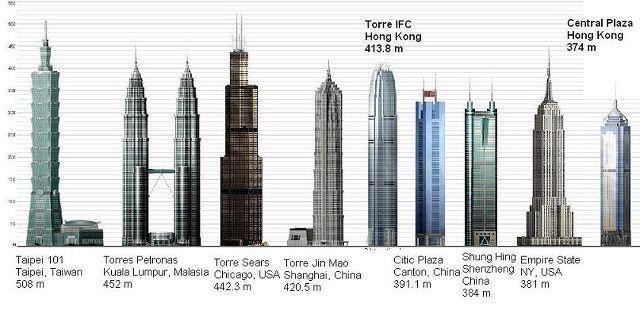 El Plan Z Arquitectura Cesar Pelli Torres Petronas