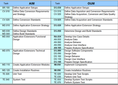 Differences between OUM Vs AIM