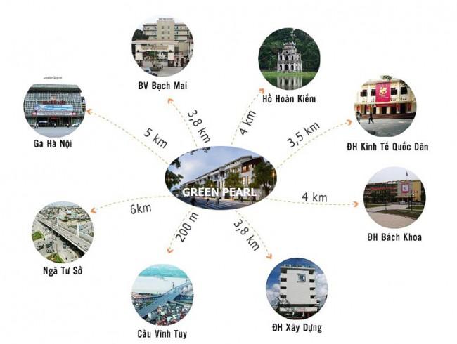 Liên kết tiện ích lân cận của Green Pearl Minh Khai